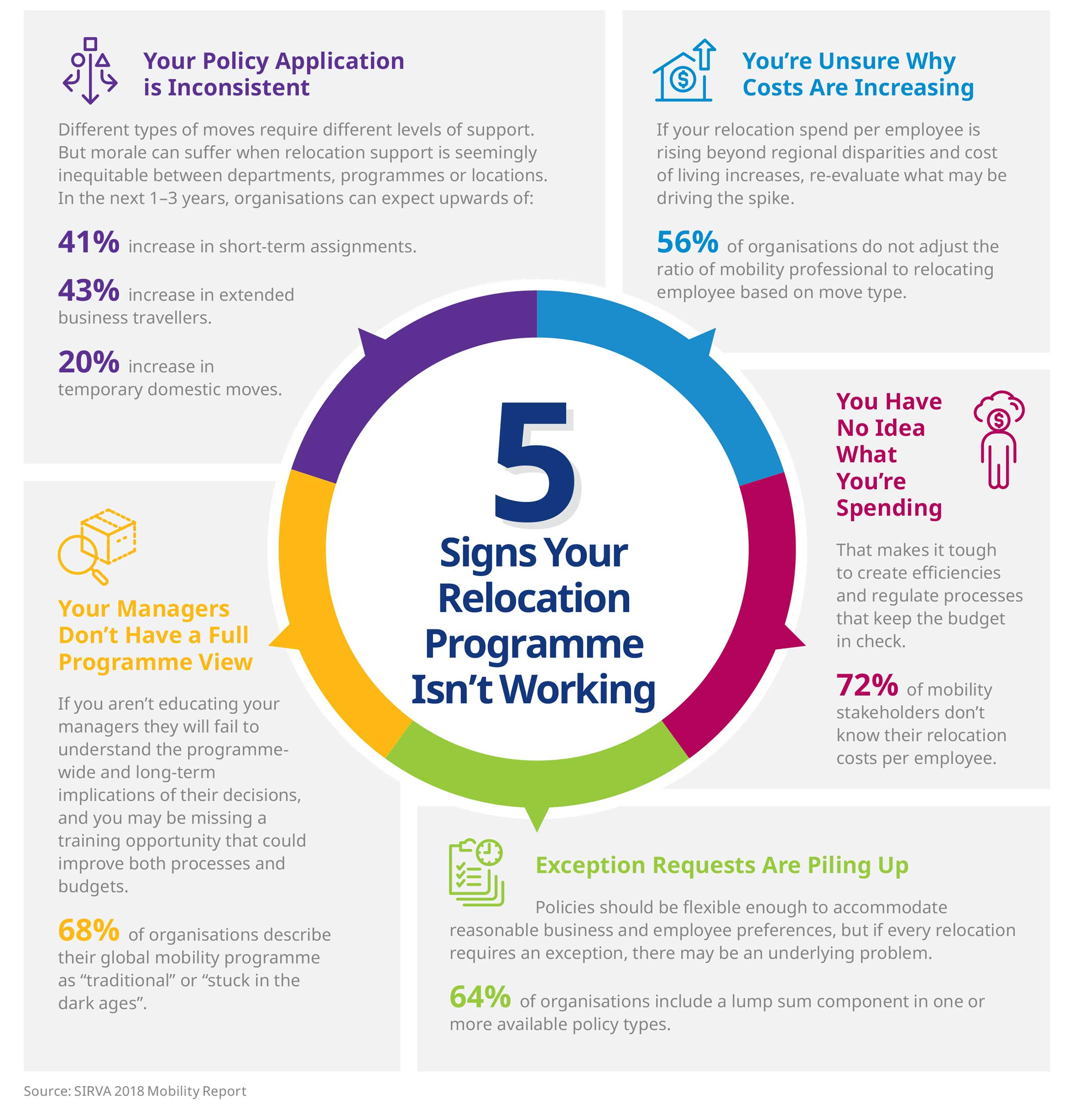 5-signs-infographic